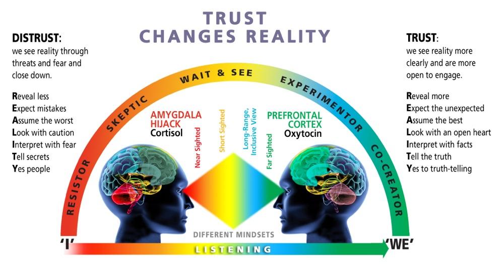 Module-5-Bonus-Image-Trust-Changes-Reality