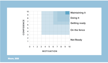 confidence motivation graph